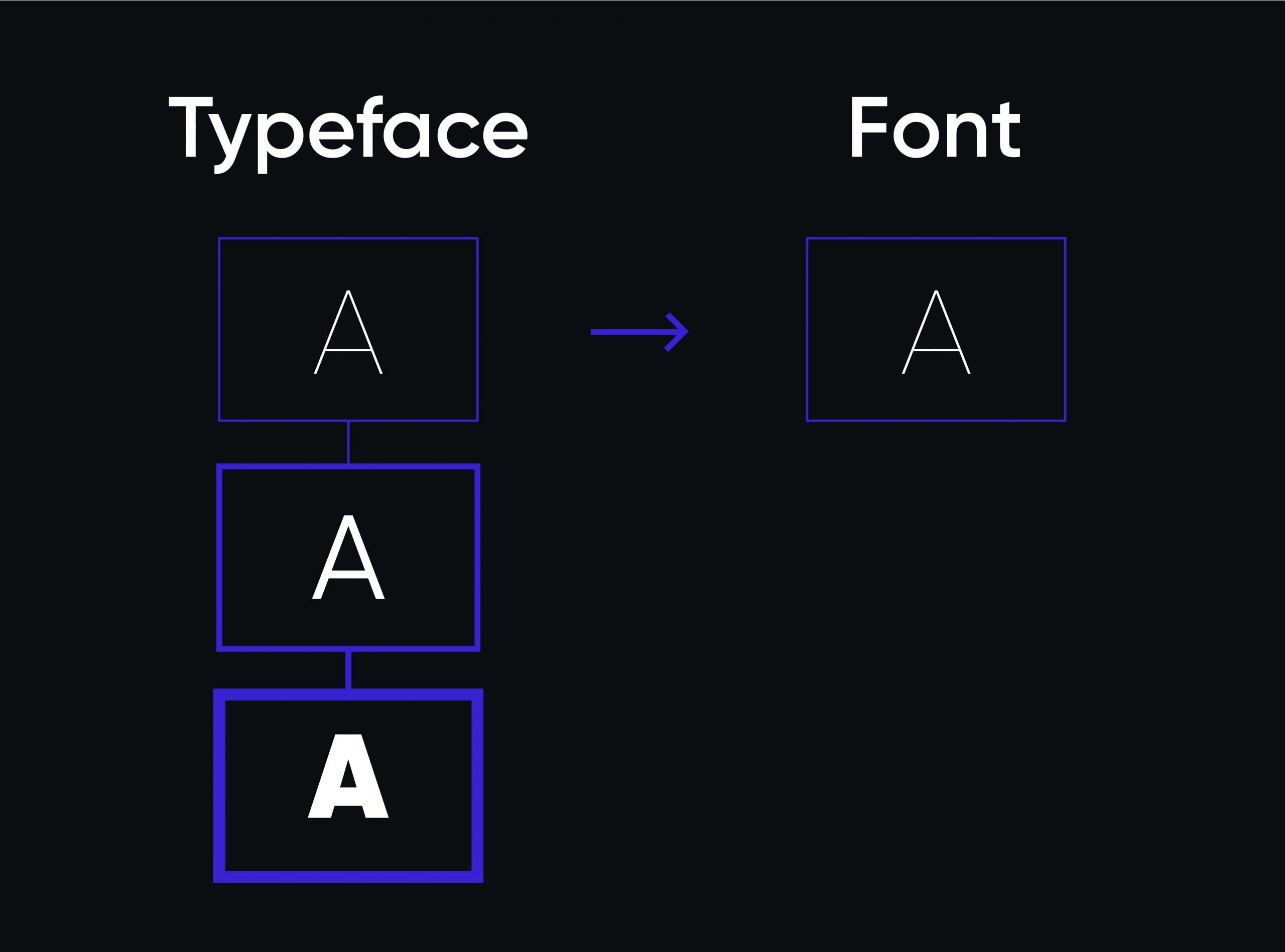 Typeface and Font : Difference with Examples